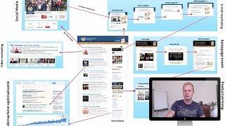 Internet Marketing Universiteit in beeld | Hoe werkt deze website?